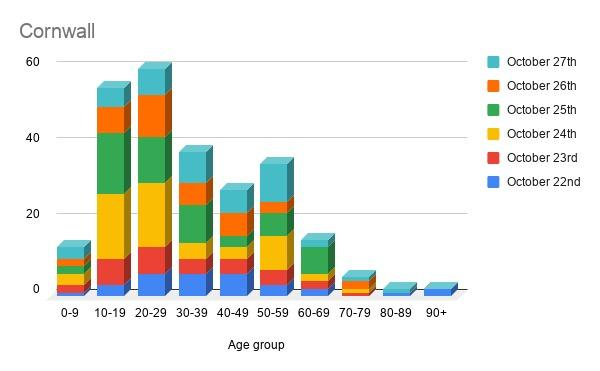 Covid-19: only 9% of cases in Cornwall affect over 60s, but over 65s make up nearly 90% of fatalities